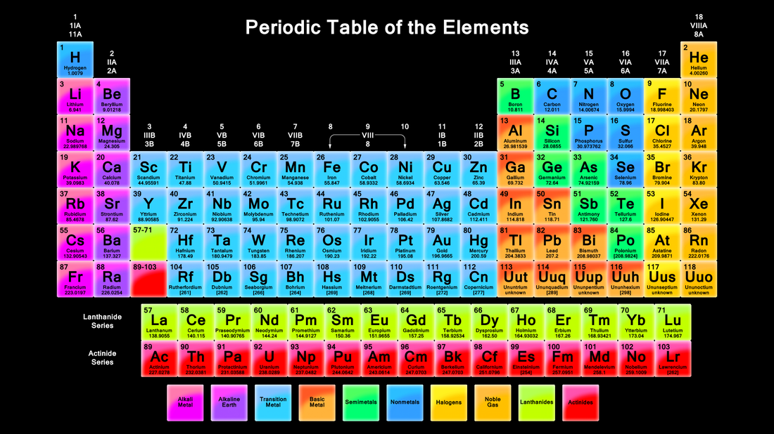 Periodic table development atomic history periodic table of elements urtaz